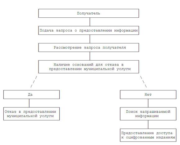 Административного